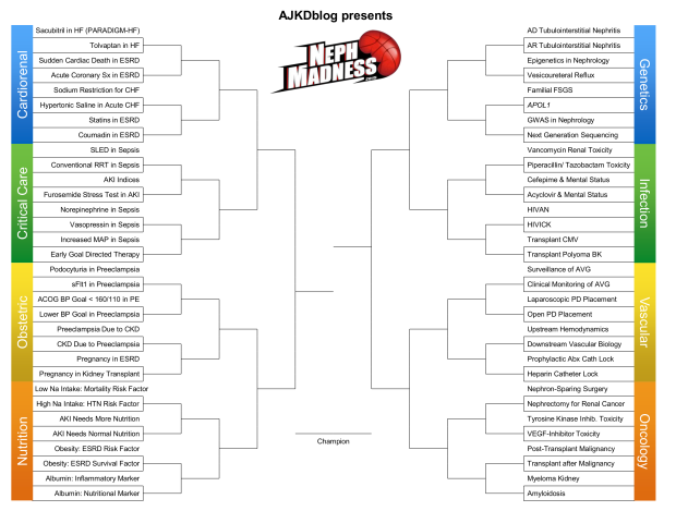 NephMadness 2015 bracket