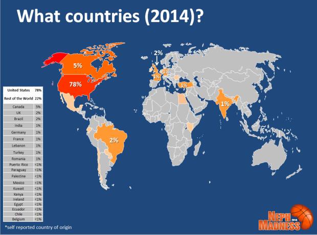 NephMadness Country 2014