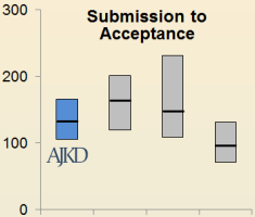 Submission to Acceptance graph