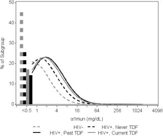 Fig 1 from Jotwani et al AJKD, © National Kidney Foundation | Distribution of urine α1-microglobulin (α1mun) levels in Multicenter AIDS Cohort Study (MACS) participants (N=883) by human immunodeficiency virus (HIV) status and tenofovir disoproxil fumarate (TDF) use. Empirical distributions of urine α1-microglobulin levels with model-based density from Tobit regression. Test for difference in location: P<0.001. Test for homogeneity of variance: P=0.01. Proportions with undetectable values are represented as vertical bars.