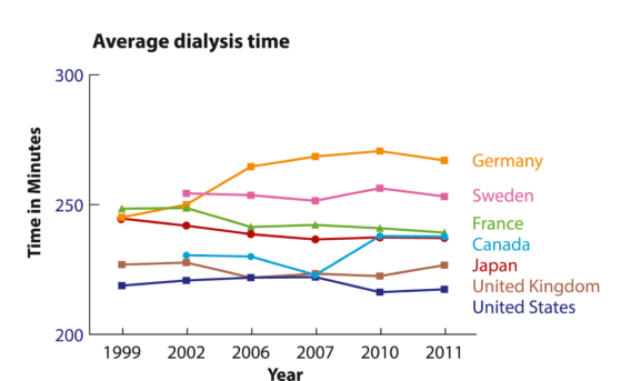 Fig 1 (bottom) from Kramer et al AJKD, © National Kidney Foundation | Data from the Dialysis Outcomes and Practice Patterns Survey (www.dopps.org).