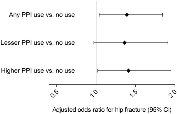 Figure 1 from Lenihan et al AJKD, © National Kidney Foundation. Multivariable association between hip fracture versus control status and prior proton pump inhibitor (PPI) use. Odds ratios and corresponding 95% confidence intervals (CIs) were estimated from case-control sets that were matched on age, sex, race, and time since transplantation using a conditional logistic regression model with adjustment for all other variables listed in Table 1 . Lesser PPI use was defined as <80% of days covered with prescribed PPI in the year prior to index; higher use was ≥80% of days covered.