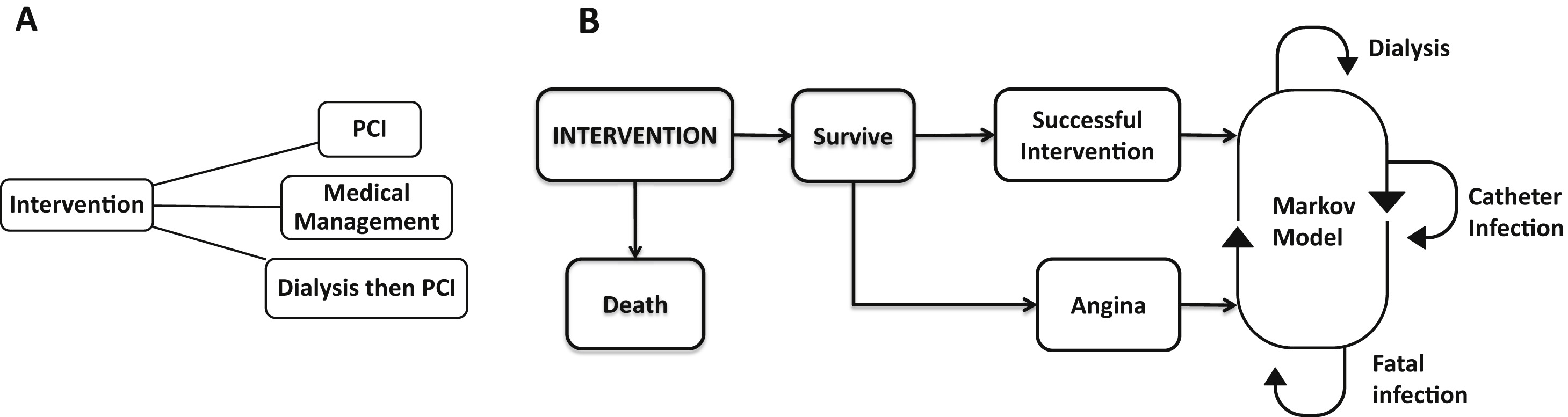 pci first or preemptive dialysis first approach in ckd patients  dialysis catheter infection patho diagram #12