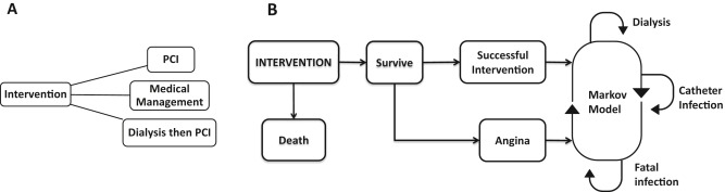 Figure 1 from Khattak et al AJKD, © National Kidney Foundation. Conceptual model of the decision analysis. (A) Patients are assigned to 1 of 3 treatments as shown in the decision tree. (B) Following an initial treatment choice, participants cycle through the possibilities shown in the Markov model.