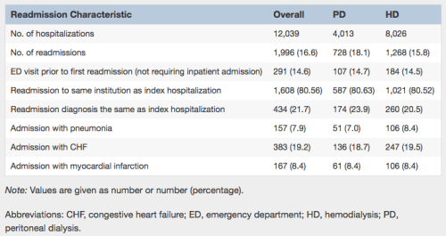 Table 3 from Perl et al, AJKD, © National Kidney Foundation.
