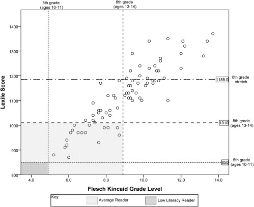 "Figure 2 from Morony et al, AJKD, © National Kidney Foundation. Correlation between Lexile and Flesch-Kincaid results. Dotted horizontal lines indicate the 75th percentile of 5th grade (850L) and 8th grade (1,010L) Lexile text scores. Upper horizontal line is the 75th percentile of ""stretch"" (Common Core State Standards) 8th grade text scores. Vertical lines indicate upper limit of Flesch-Kincaid scores for grades 5 (5.9) and 8 (8.9). Light shaded area represents patient materials that could be read by the ""average"" patient. Dark shaded area represents materials that could be read by a low-literacy patient."