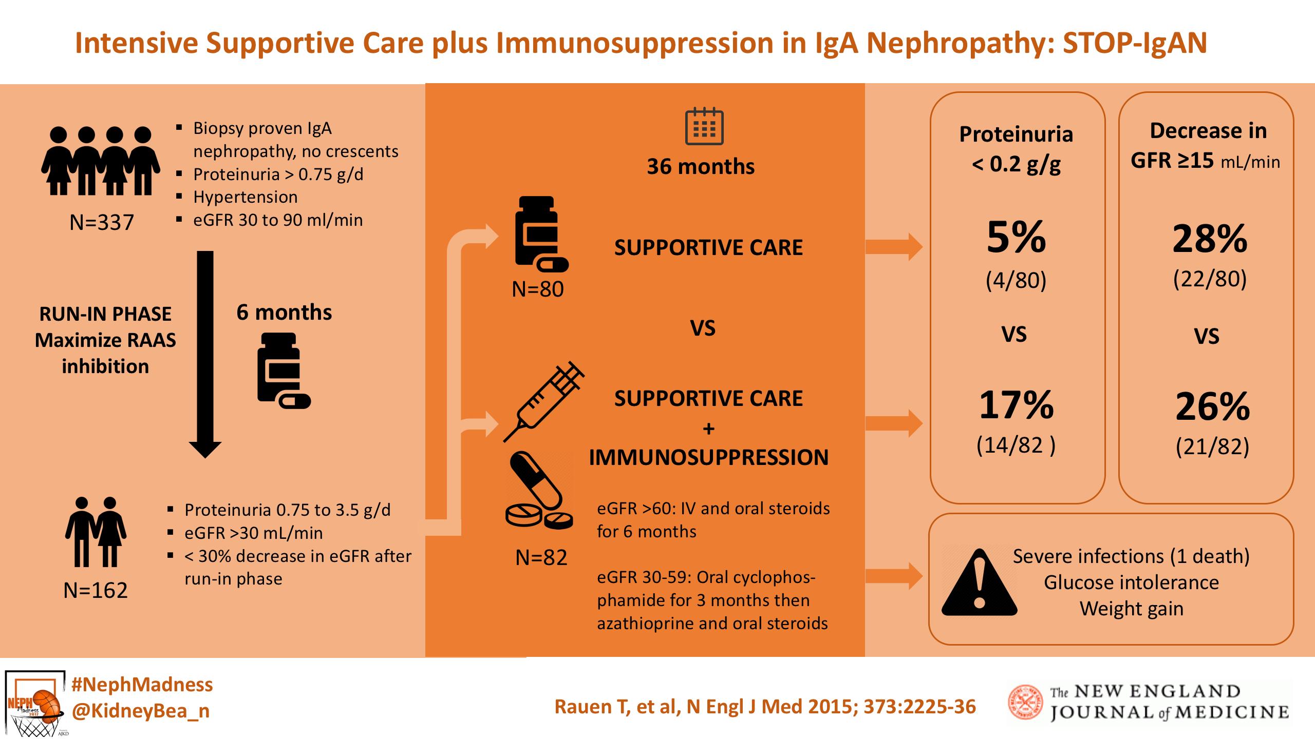 NephMadness 2017: Glomerulonephritis Region – AJKD Blog