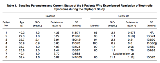 Of the 40 patients with nephrotic range proteinuria in the Captopril study group, 8 of them had remission of the nephrotic syndrome. None of the 63 in the placebo group achieved remission. Table 1 from Wilmer et al, AJKD, © National Kidney Foundation.