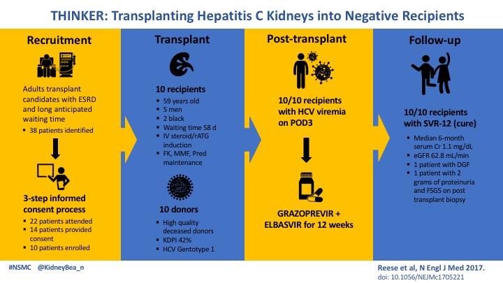 NephMadness 2018: Transplantation Region – AJKD Blog