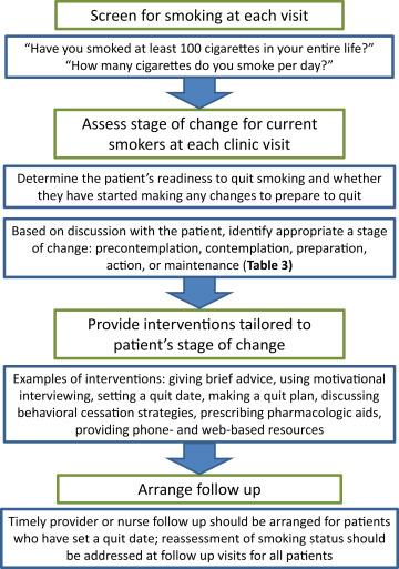 steps for smoking cessation figure 1 from formanek et al ajkd national kidney foundation